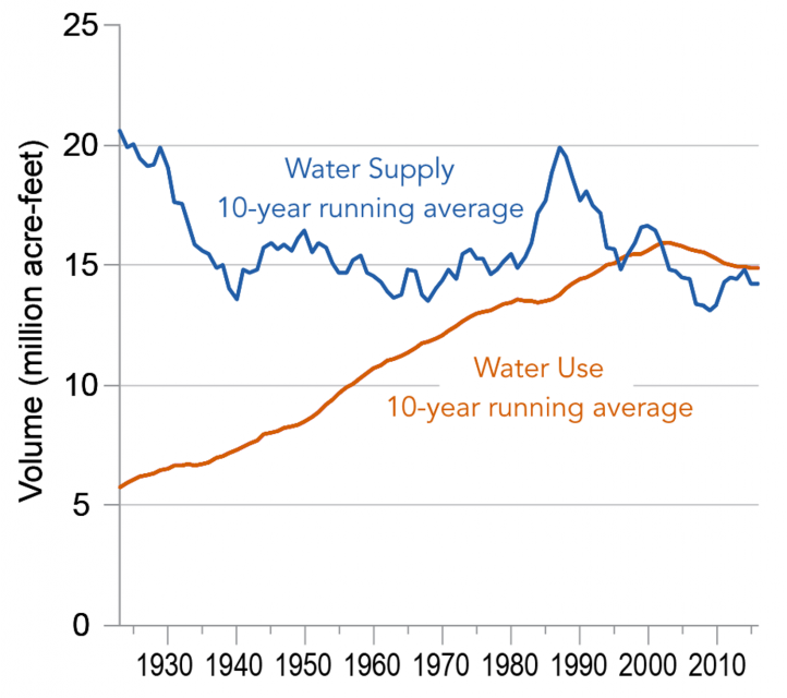 This chart illustrates how average conditions, over time and across the Basin, suggest a barely sufficient water supply, the State of the Science report says.