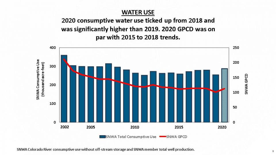 Water use graph