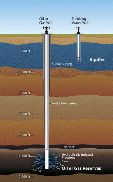 Fracking Water Education Foundation