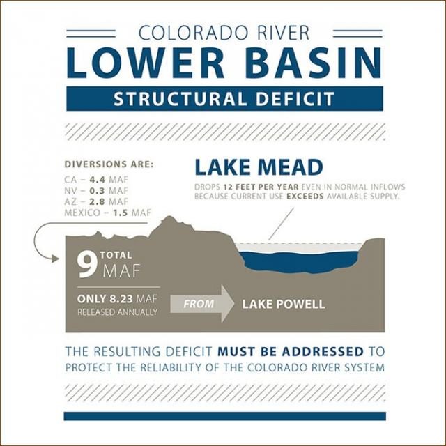 The structural deficit refers to the consumption by Lower Basin states of more water than enters Lake Mead each year, and includes losses from evaporation. The deficit is estimated at 1.2 million acre-feet a year.