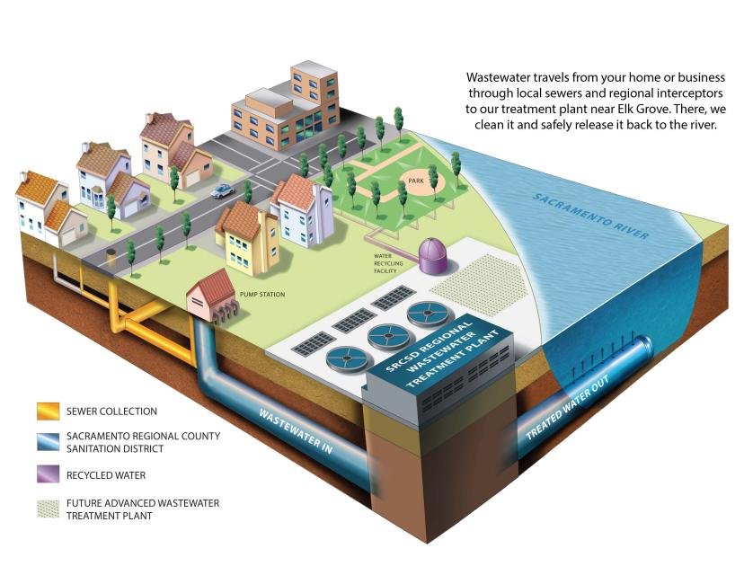 This schematic from Sacramento Regional County Sanitation District is an example of how wastewater systems work.